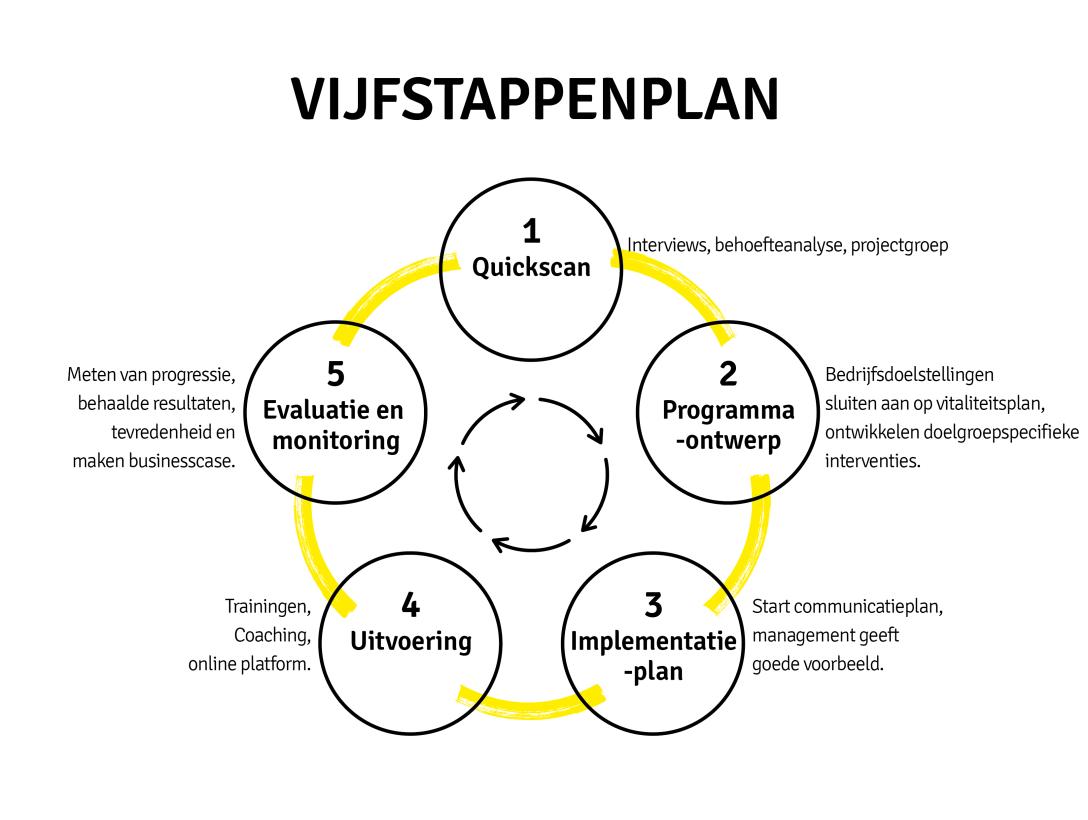voorbeeld stappenplan plan van aanpak DVO Project | DeVitOn   De Vitale Onderneming voorbeeld stappenplan plan van aanpak